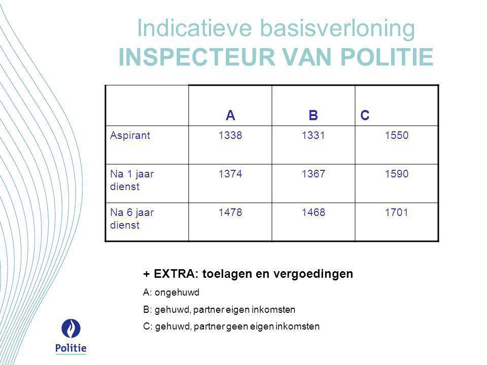 Indicatieve basisverloning INSPECTEUR VAN POLITIE