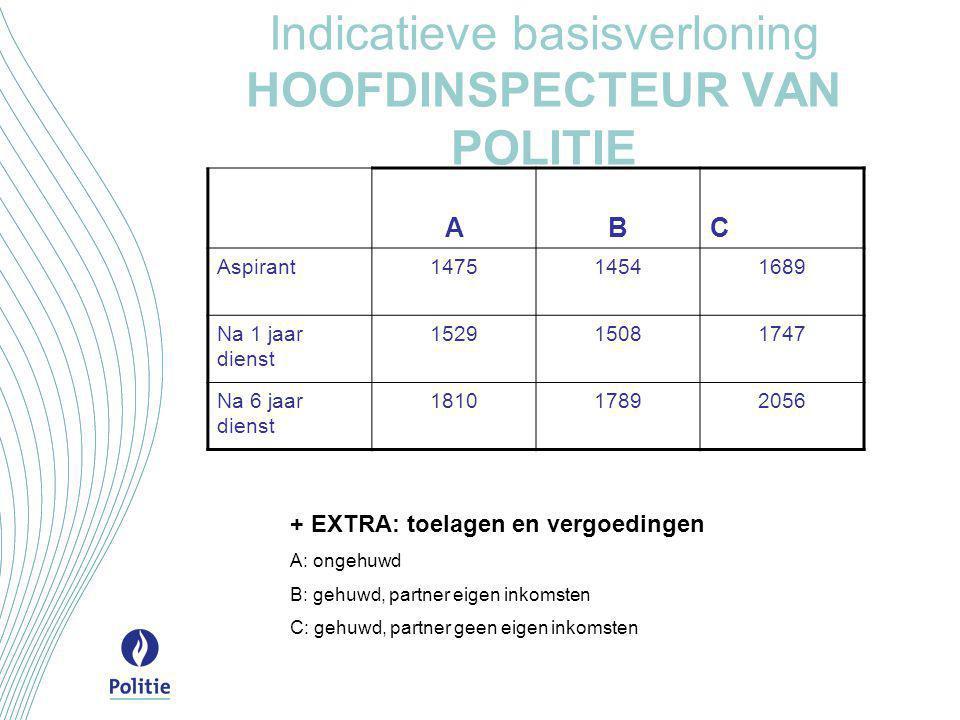 Indicatieve basisverloning HOOFDINSPECTEUR VAN POLITIE