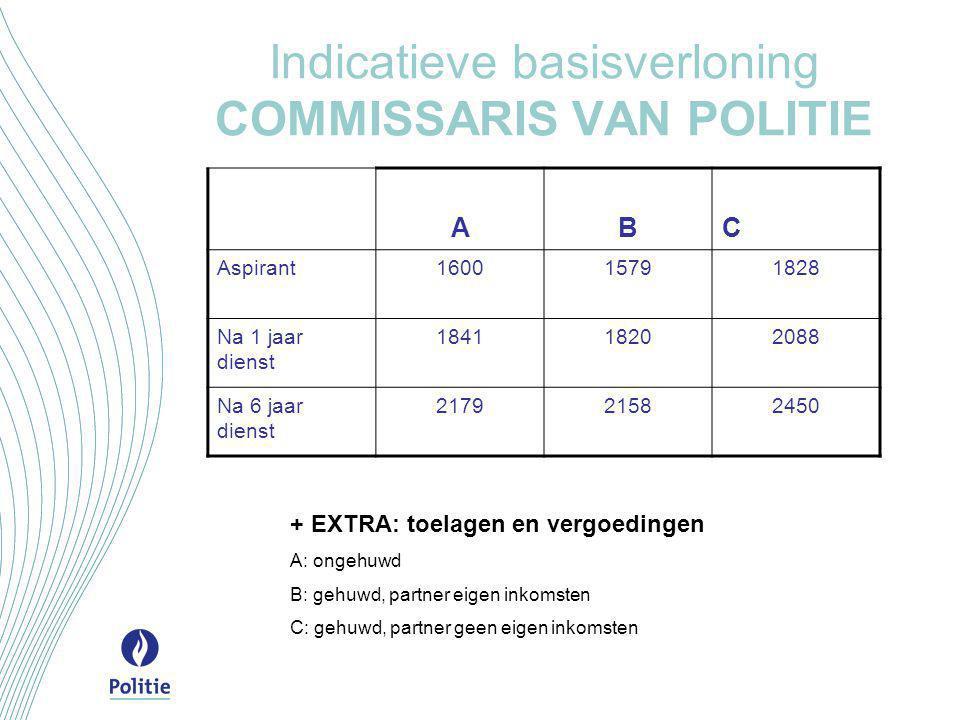 Indicatieve basisverloning COMMISSARIS VAN POLITIE
