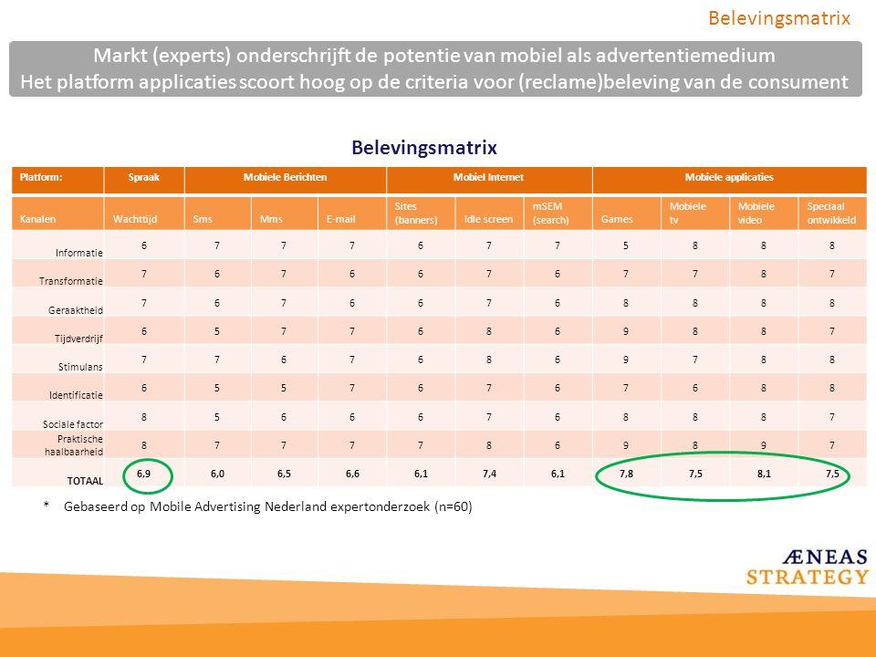 Belevingsmatrix Markt (experts) onderschrijft de potentie van mobiel als advertentiemedium.