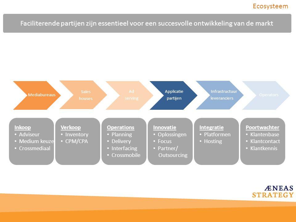Ecosysteem Faciliterende partijen zijn essentieel voor een succesvolle ontwikkeling van de markt. Mediabureaus.