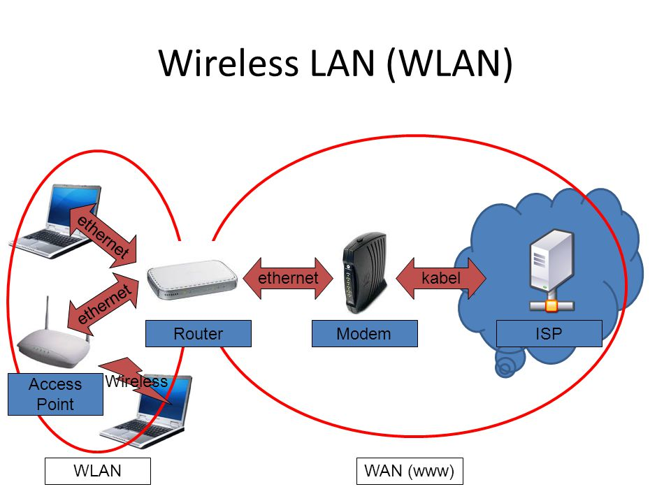Wireless LAN (WLAN) ethernet ethernet kabel ethernet Router Modem ISP