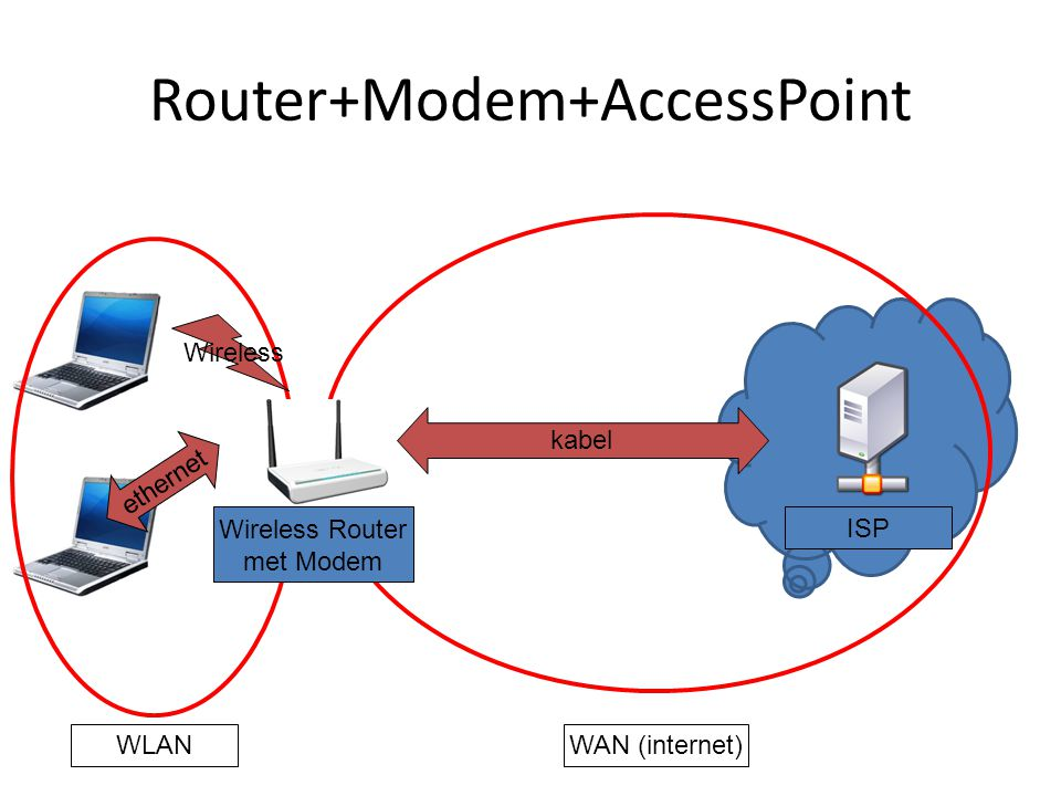 Router+Modem+AccessPoint