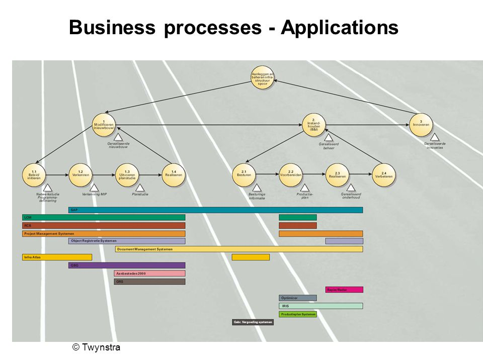 Business processes - Applications