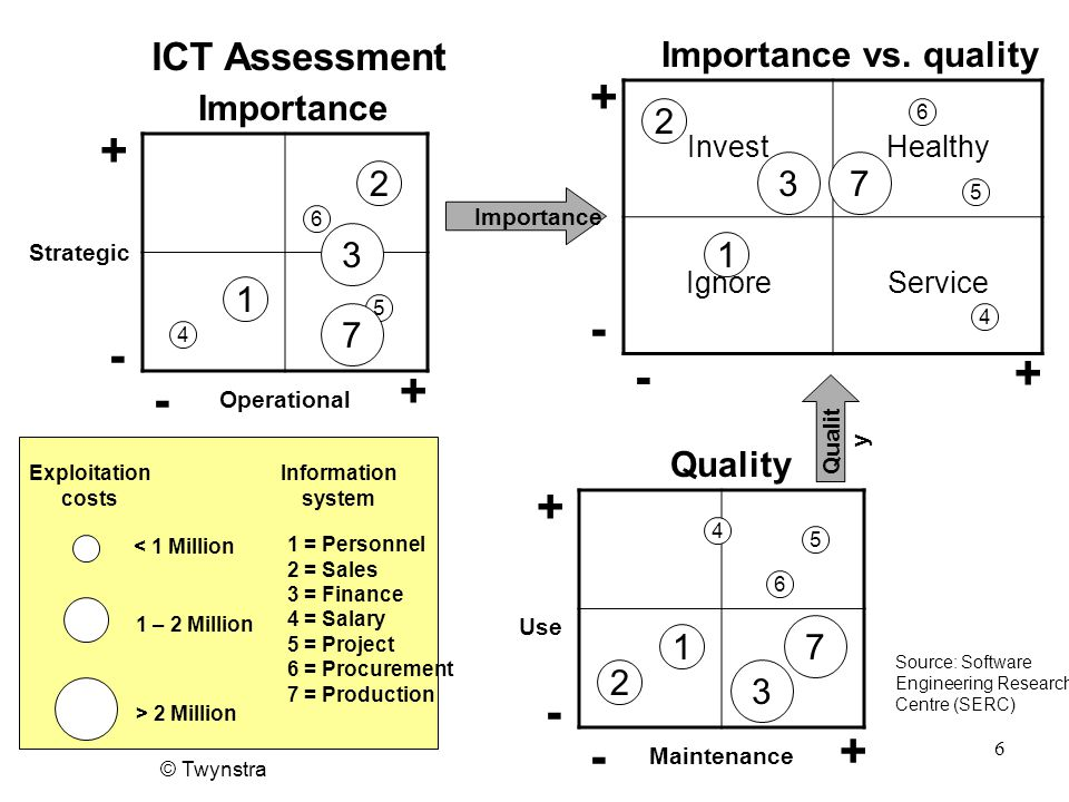 + + - - - + + - + - + - ICT Assessment Importance vs. quality