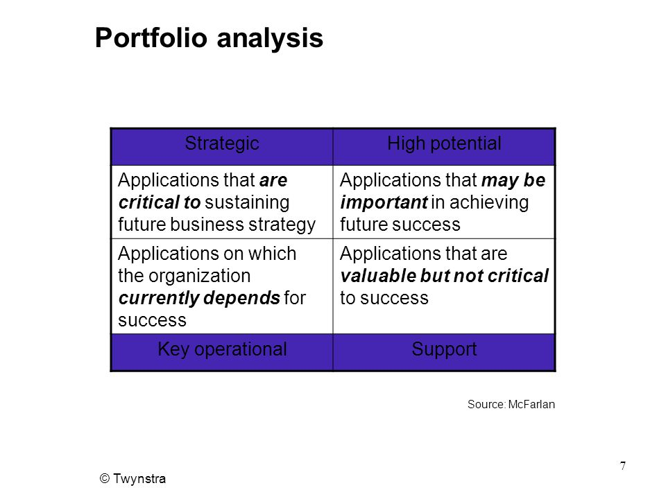 Portfolio analysis Strategic High potential