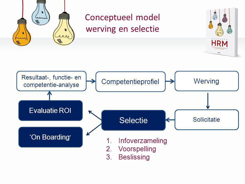 Conceptueel model werving en selectie