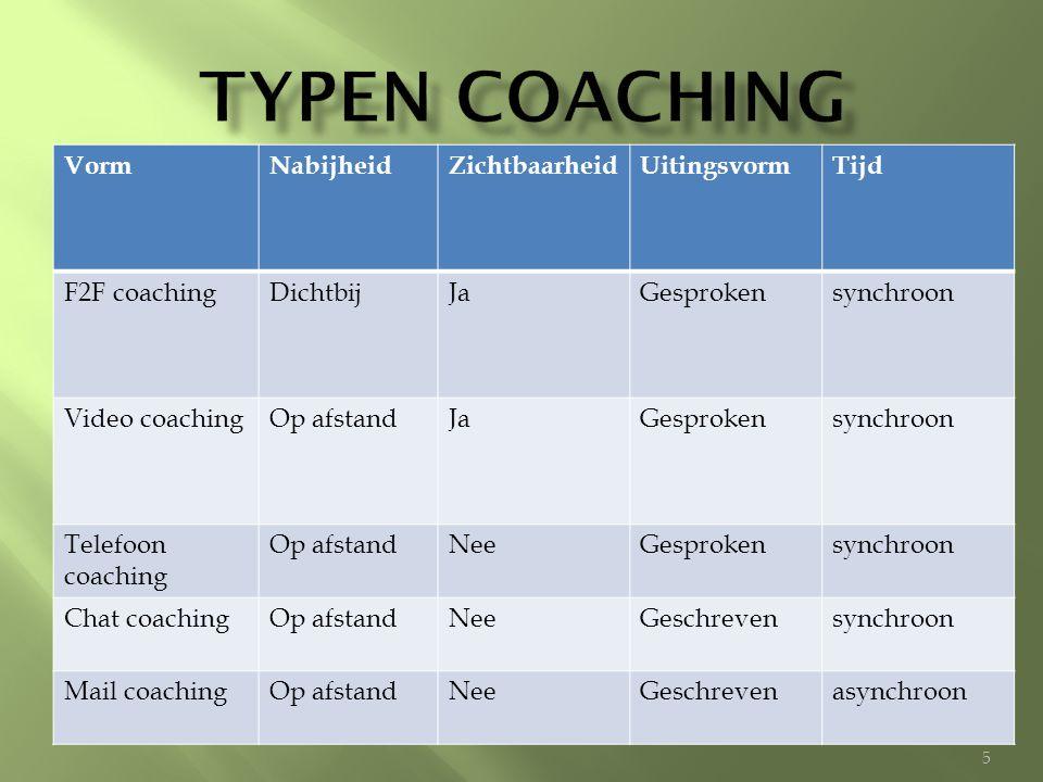Typen coaching Vorm Nabijheid Zichtbaarheid Uitingsvorm Tijd