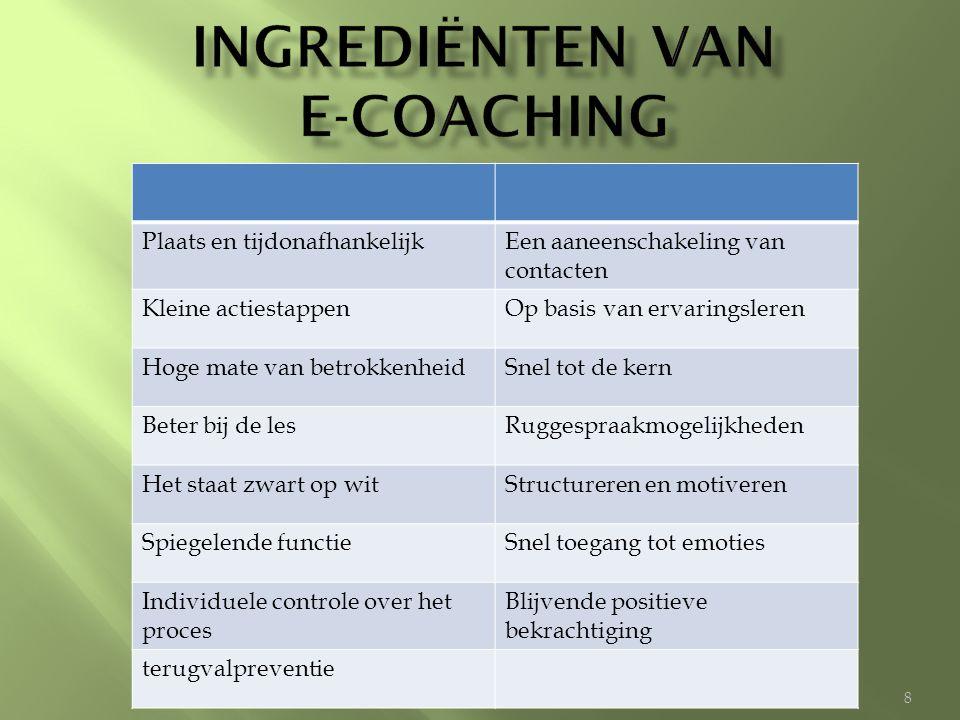 Ingrediënten van e-coaching