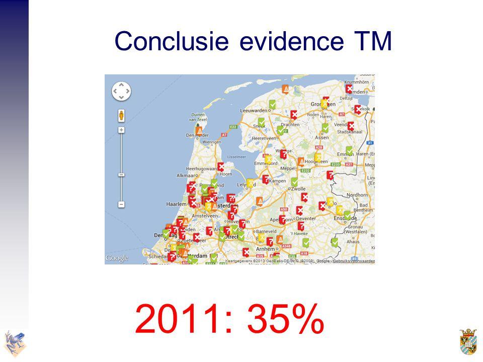 Conclusie evidence TM 2011: 35%