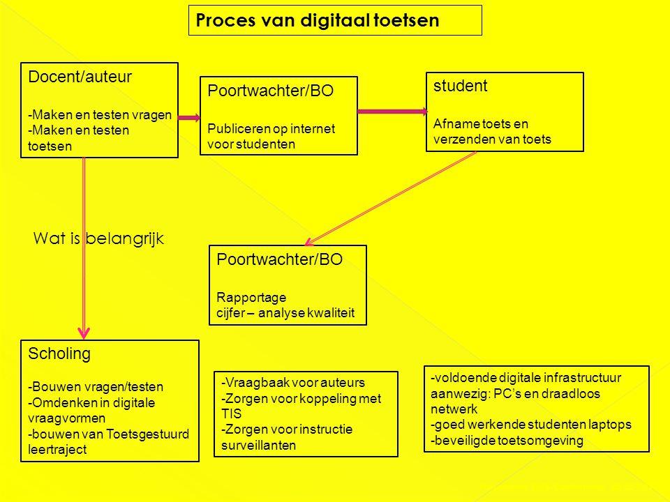 Proces van digitaal toetsen