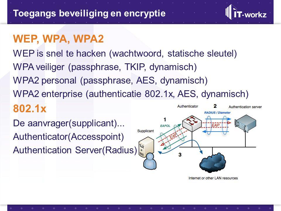 WEP, WPA, WPA2 802.1x Toegangs beveiliging en encryptie