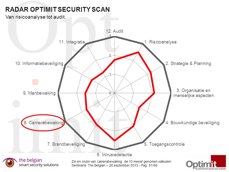 RADAR OPTIMIT SECURITY SCAN