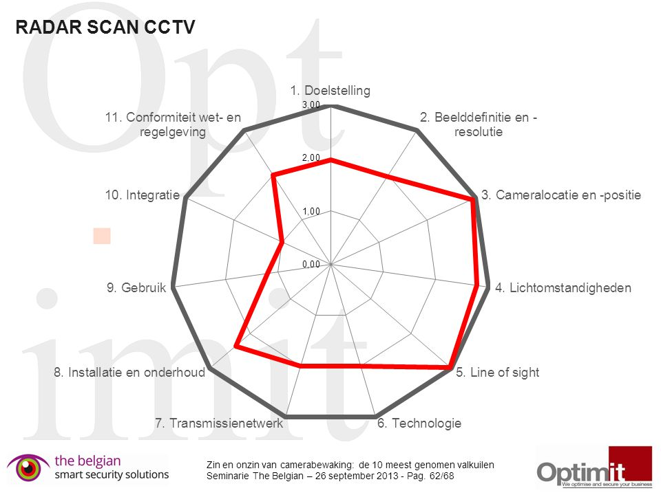 RADAR SCAN CCTV