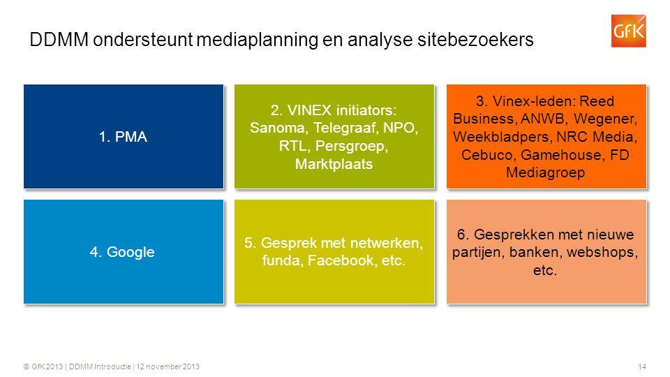 DDMM ondersteunt mediaplanning en analyse sitebezoekers