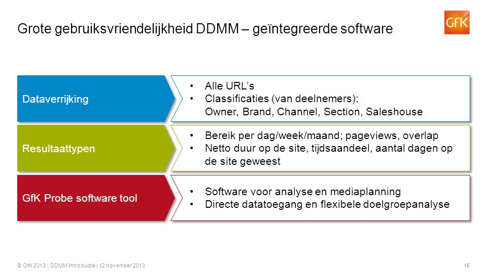 Grote gebruiksvriendelijkheid DDMM – geïntegreerde software