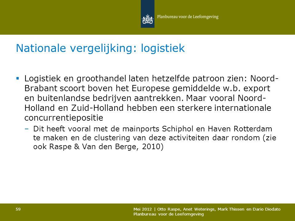 Nationale vergelijking: logistiek