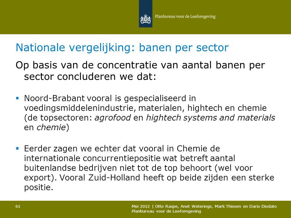 Nationale vergelijking: banen per sector