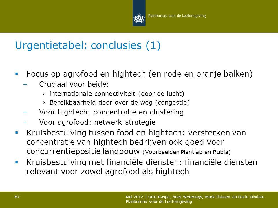 Urgentietabel: conclusies (1)