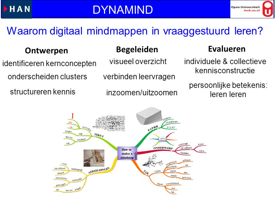 DYNAMIND DYNAMIND Waarom digitaal mindmappen in vraaggestuurd leren