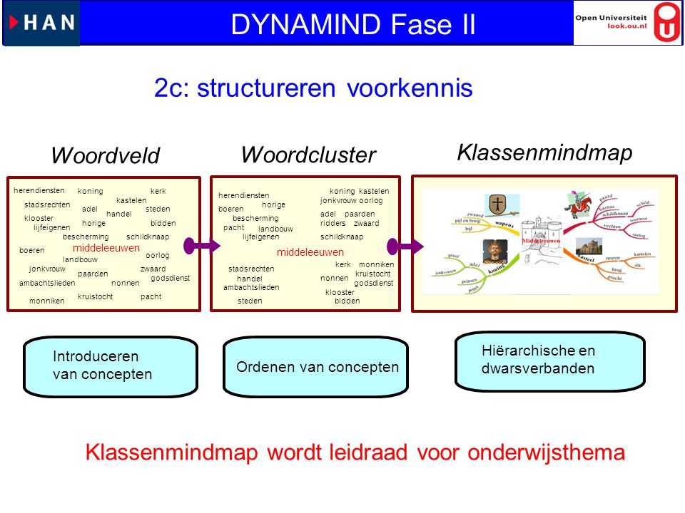 DYNAMIND Fase II 2c: structureren voorkennis Klassenmindmap Woordveld