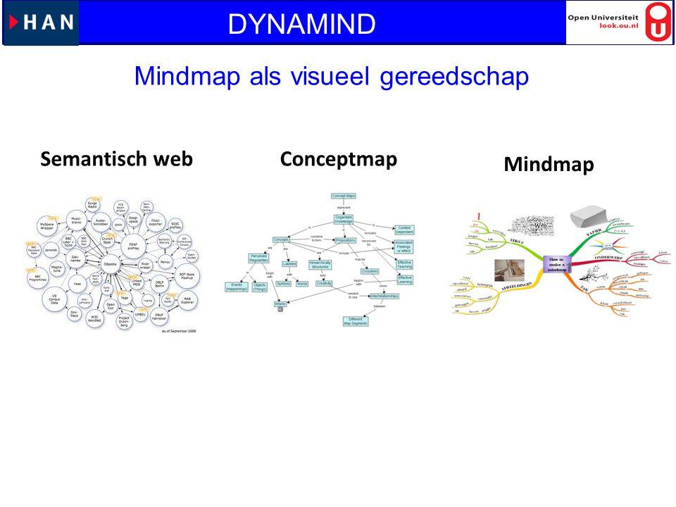 Mindmap als visueel gereedschap