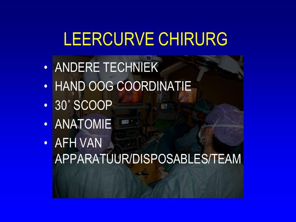 LEERCURVE CHIRURG ANDERE TECHNIEK HAND OOG COORDINATIE 30˚ SCOOP