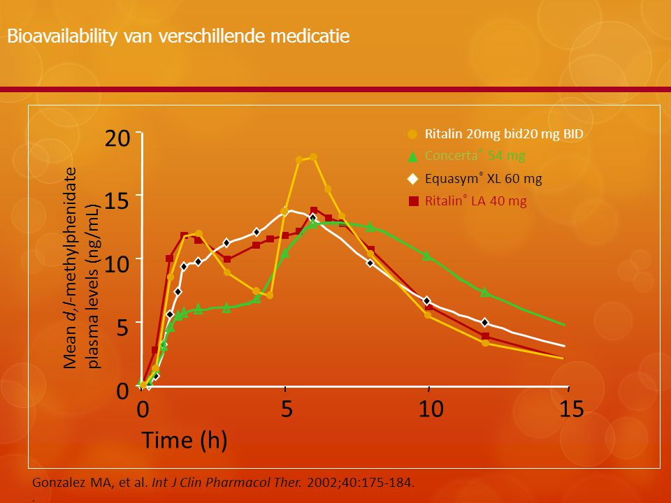 Bioavailability van verschillende medicatie