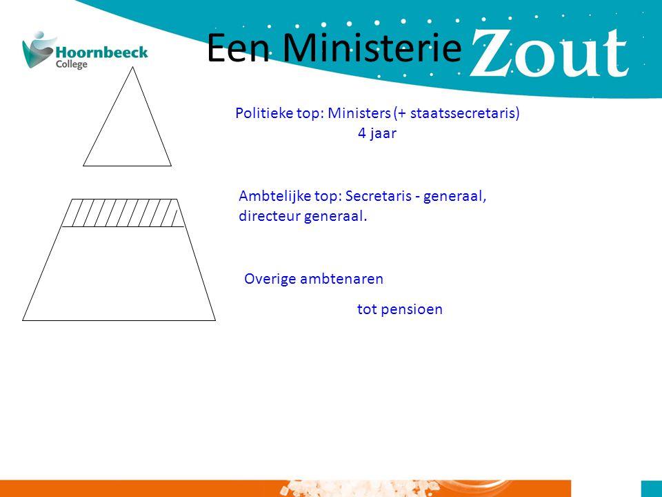 Politieke top: Ministers (+ staatssecretaris)