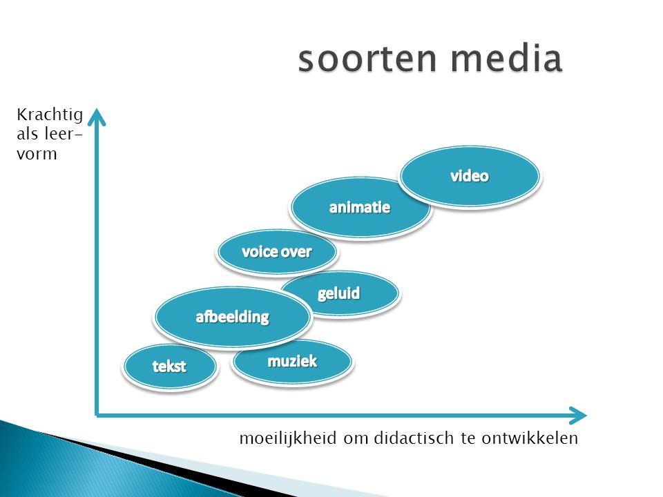 soorten media Krachtig als leer- vorm video animatie voice over geluid