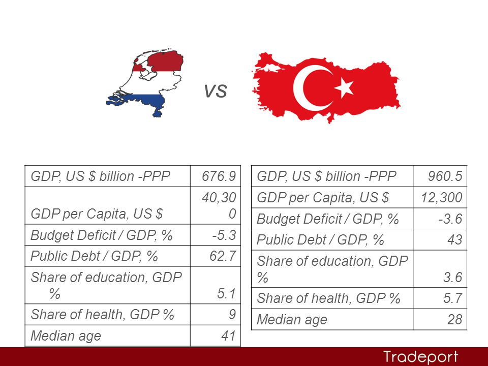 vs GDP, US $ billion -PPP 676.9 GDP per Capita, US $ 40,300