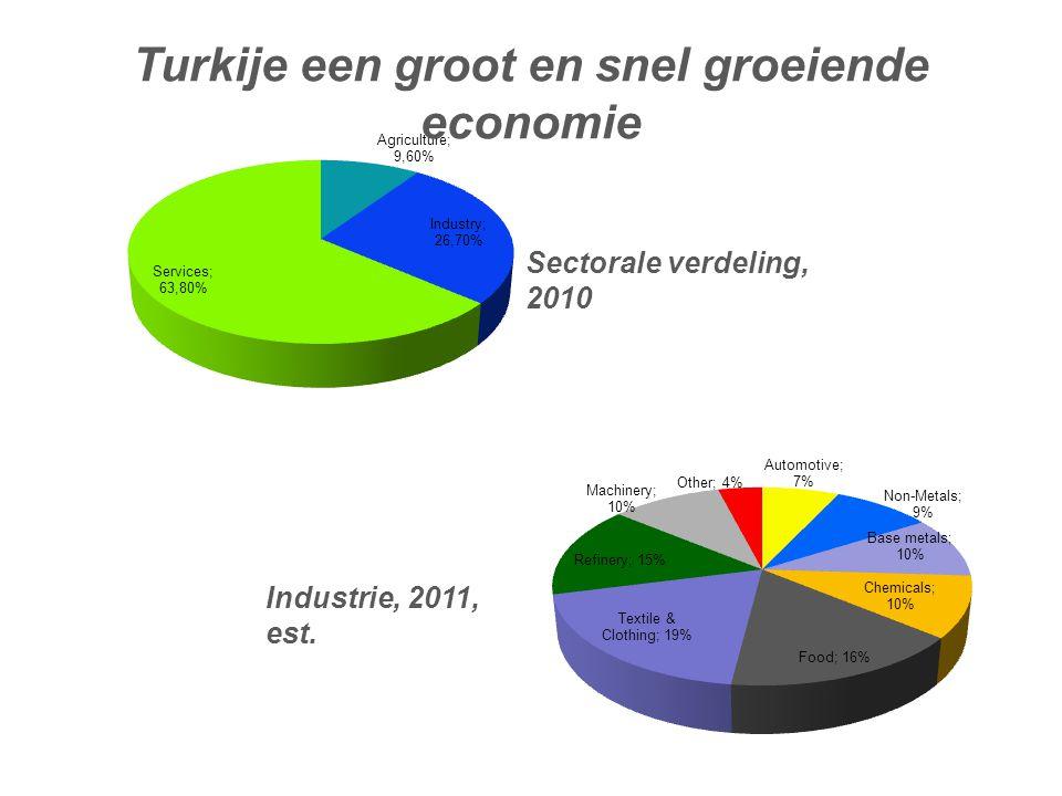 Turkije een groot en snel groeiende economie
