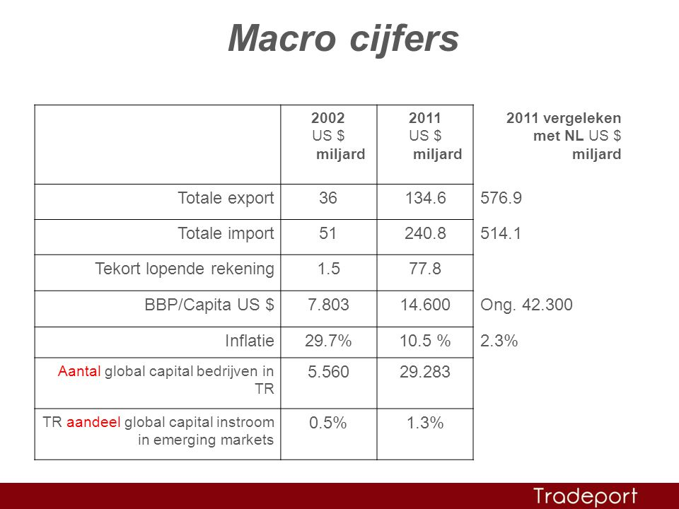 Macro cijfers Totale export 36 134.6 576.9 Totale import 51 240.8