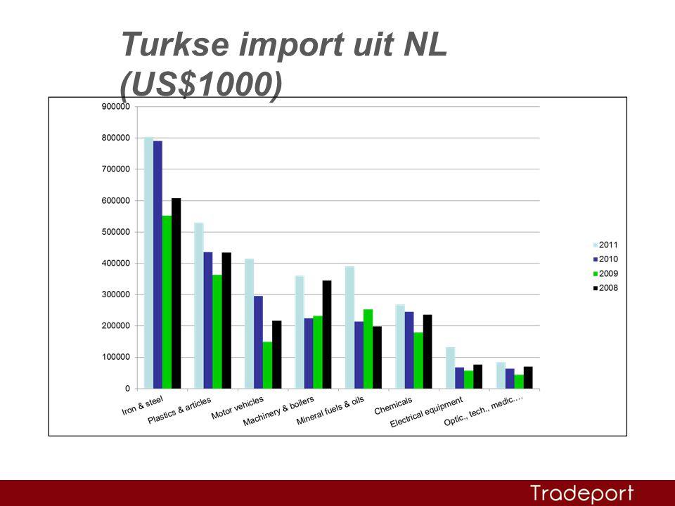 Turkse import uit NL (US$1000)