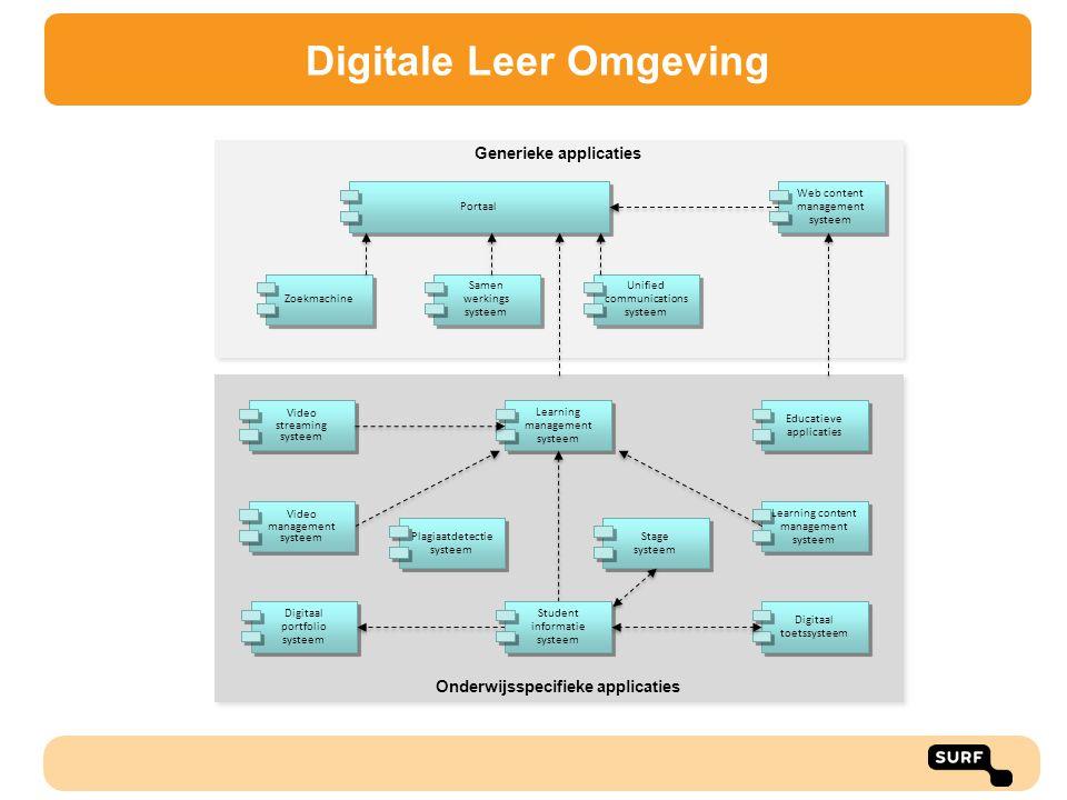Digitale Leer Omgeving