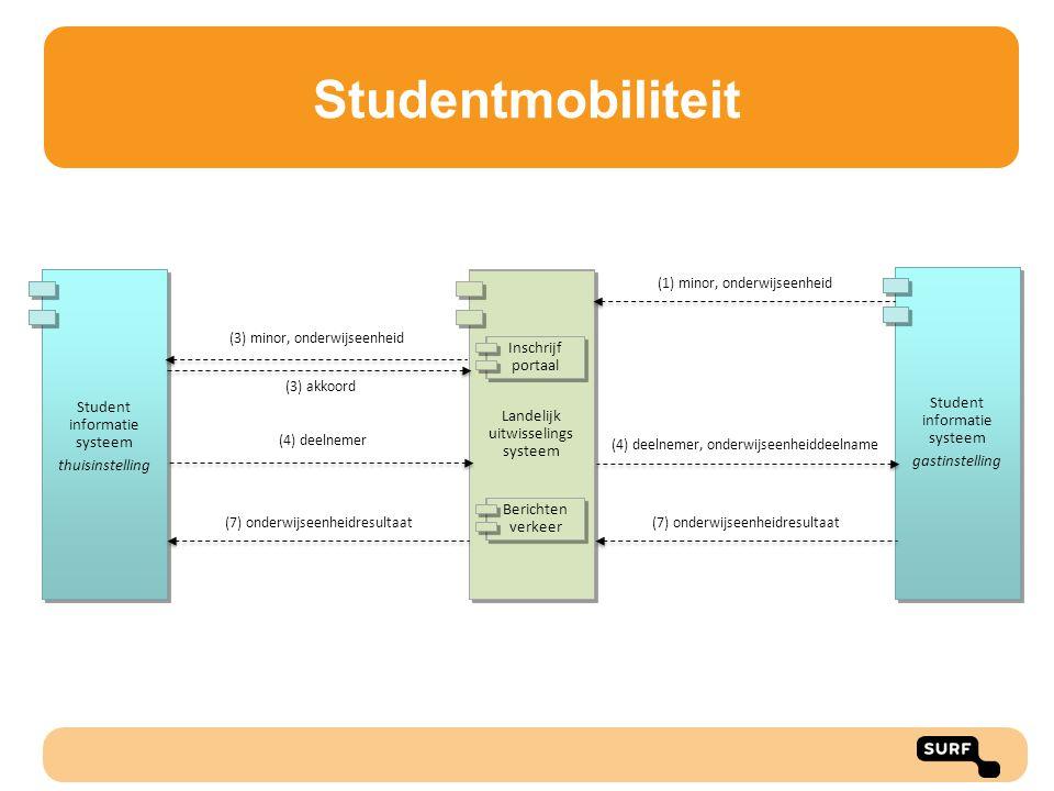Studentmobiliteit Student informatie systeem