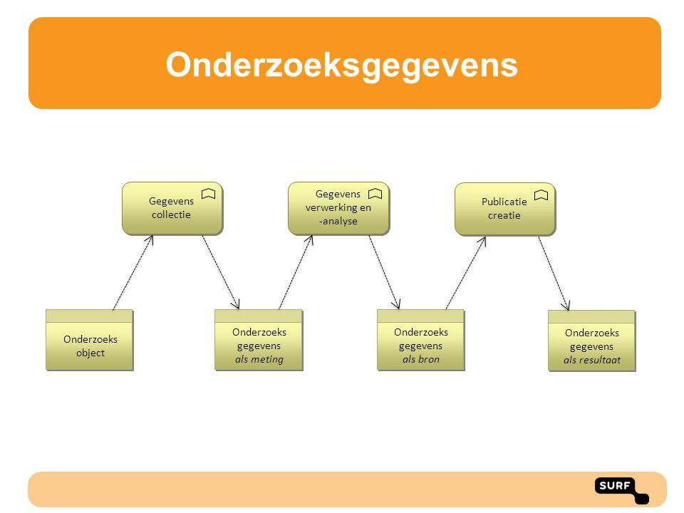 Onderzoeksgegevens Gegevens collectie Gegevens verwerking en -analyse