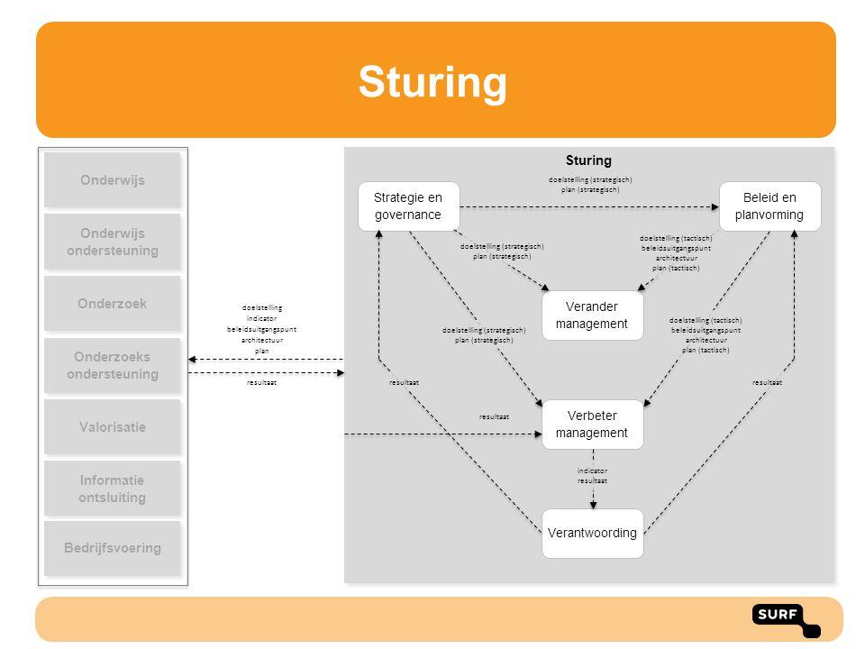 Sturing Sturing Onderwijs Onderwijs ondersteuning Onderzoek