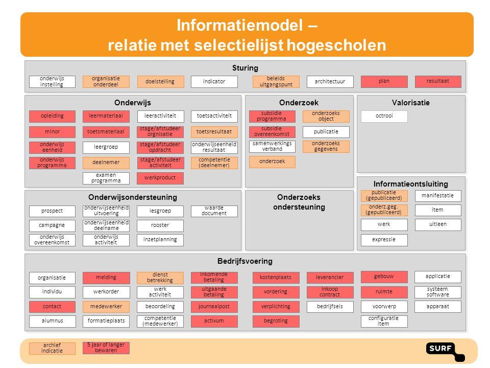 Informatiemodel – relatie met selectielijst hogescholen
