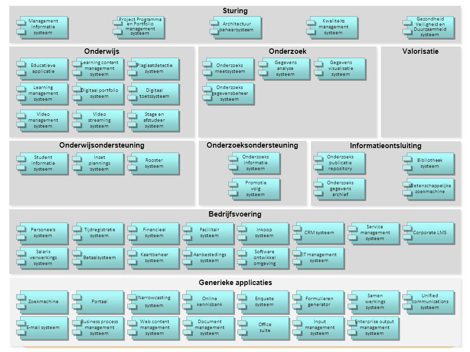 Onderwijsondersteuning Onderzoeksondersteuning Informatieontsluiting