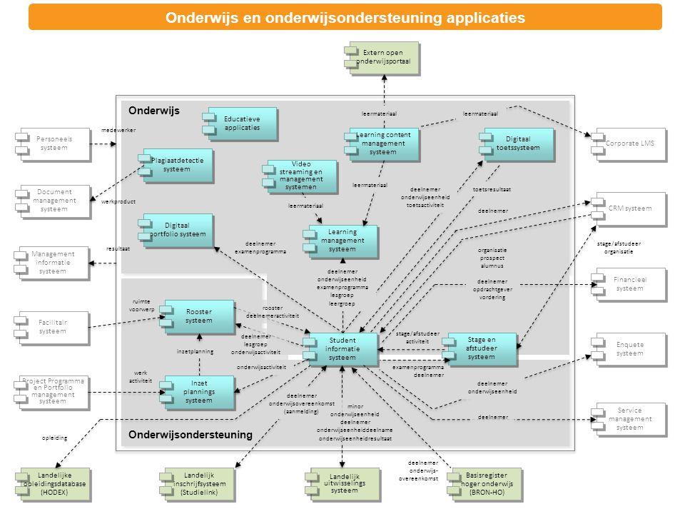 Onderwijs en onderwijsondersteuning applicaties