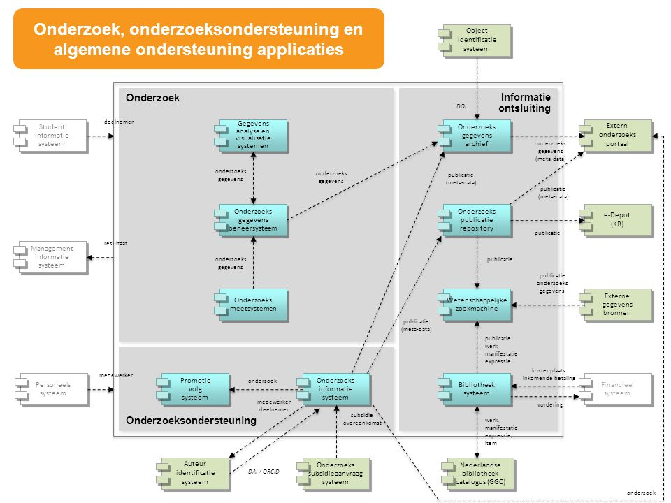 Onderzoek, onderzoeksondersteuning en algemene ondersteuning applicaties