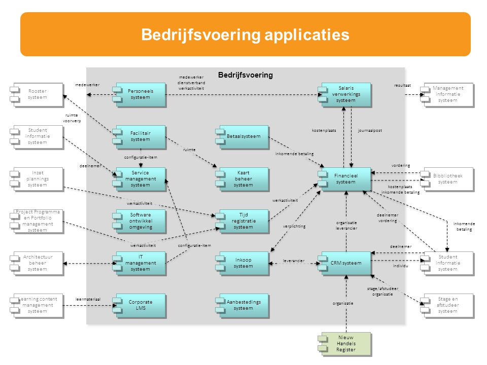 Bedrijfsvoering applicaties