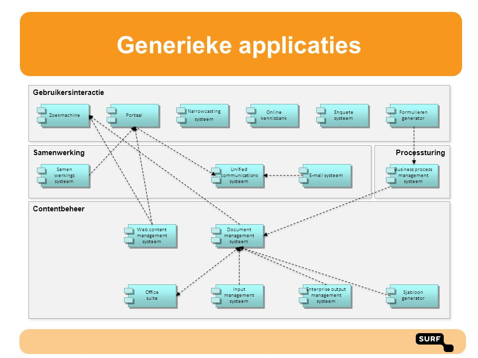 Generieke applicaties