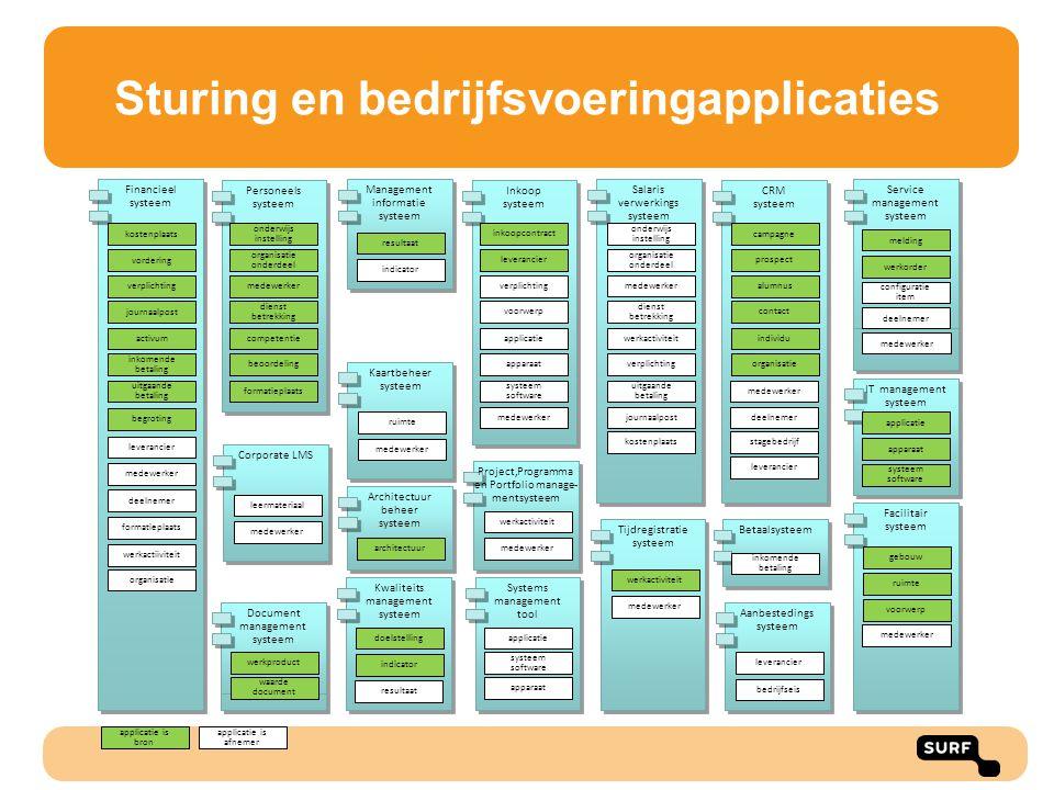Sturing en bedrijfsvoeringapplicaties