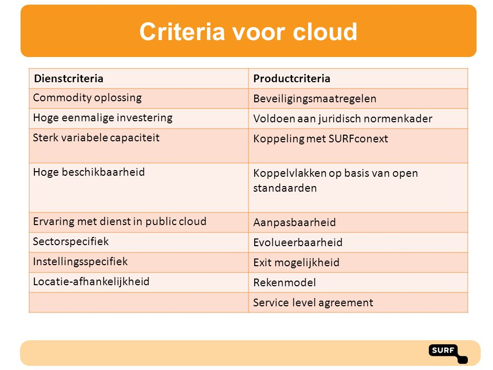 Criteria voor cloud Dienstcriteria Productcriteria Commodity oplossing