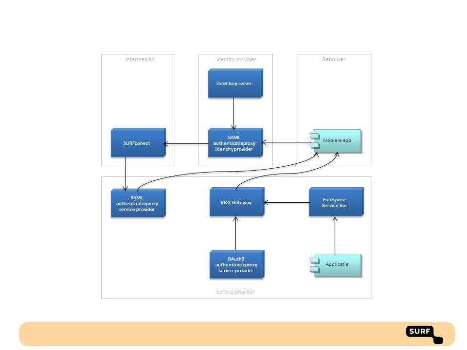 Intermediair Identity provider Gebruiker Service provider