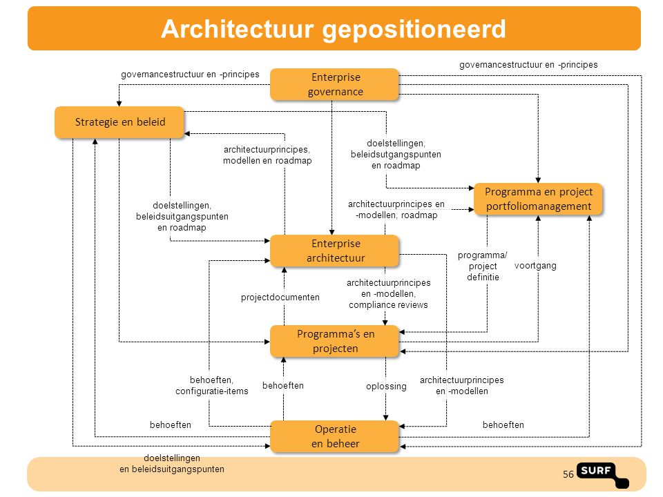 Architectuur gepositioneerd