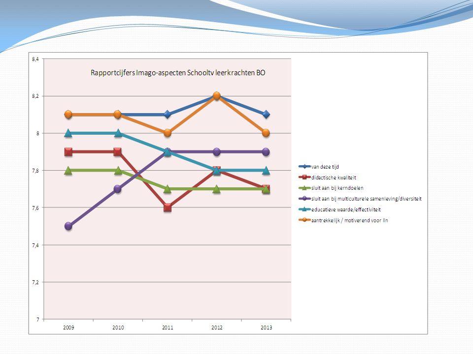 Leerkrachten vinden Schooltv van deze tijd en aantrekkelijk/motiverend voor leerlingen.