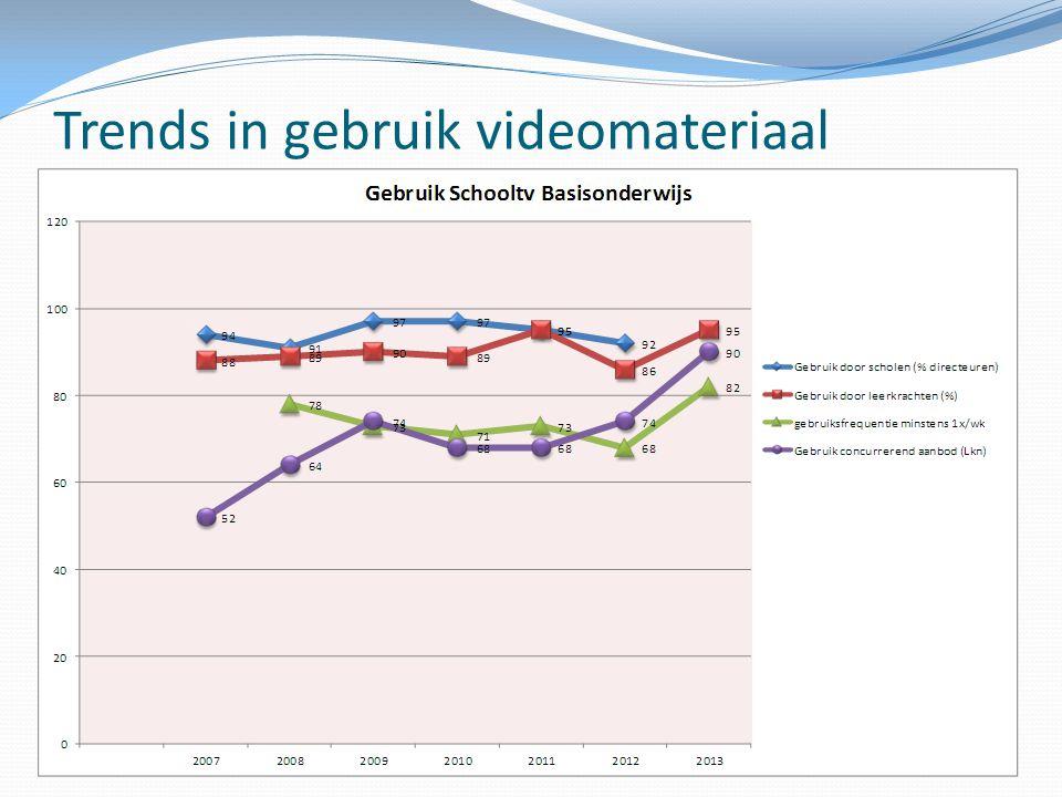 Trends in gebruik videomateriaal
